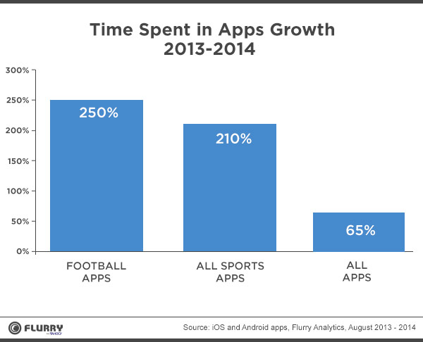 sports_growth_time_spent_hires-vF-2