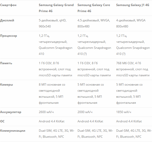 Samsung-Galaxy-4G-phonesTTX